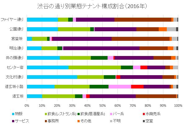 渋谷通り全体棒グラフ