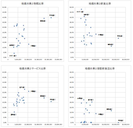 ストリート別地価水準とテナント業種分布