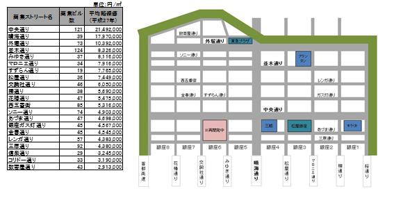 銀座エリアのストリート別地価水準