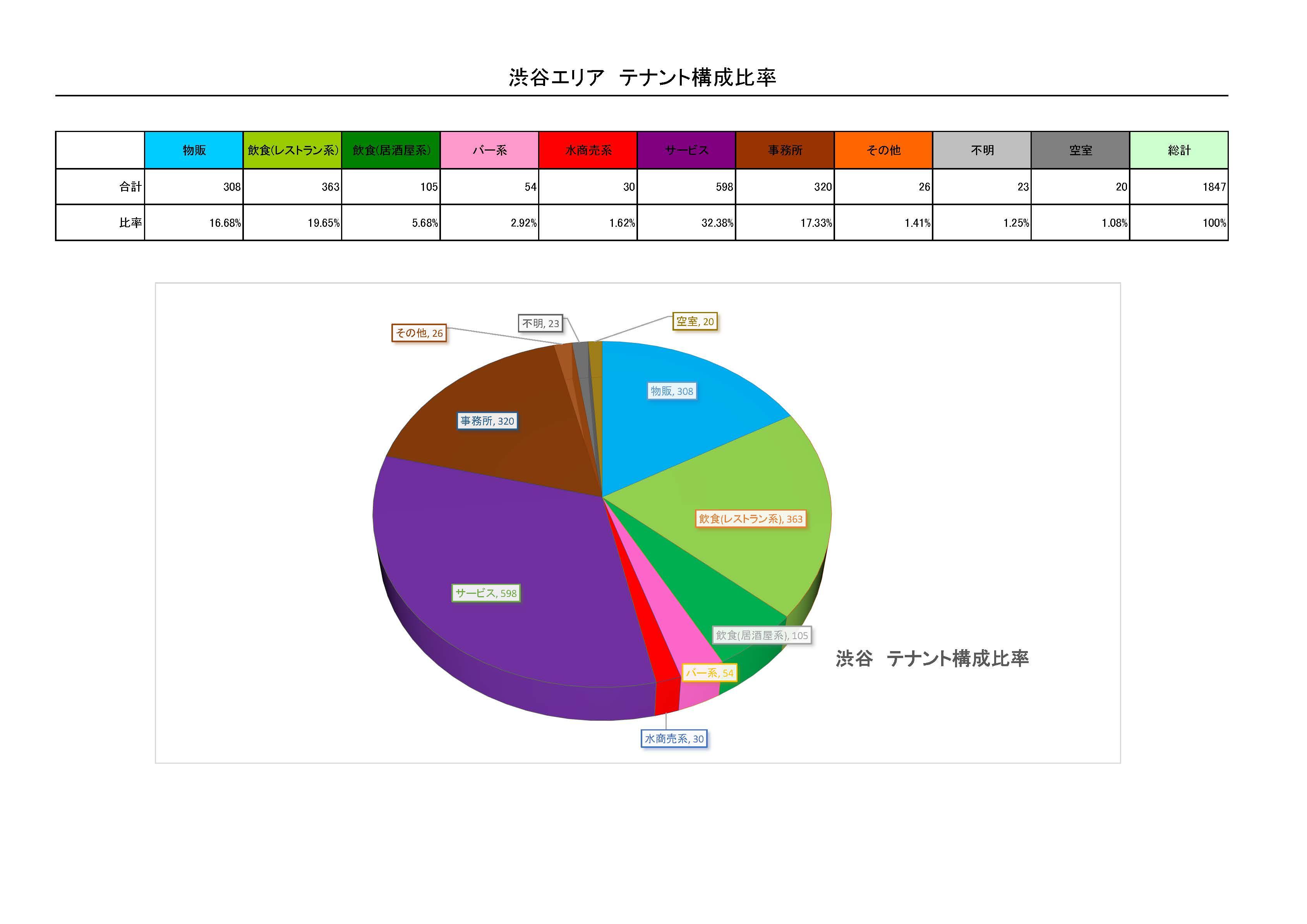 渋谷グラフ