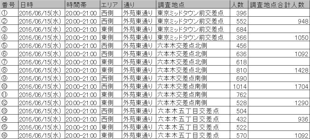 外苑東通り歩行量調査結果(夜)