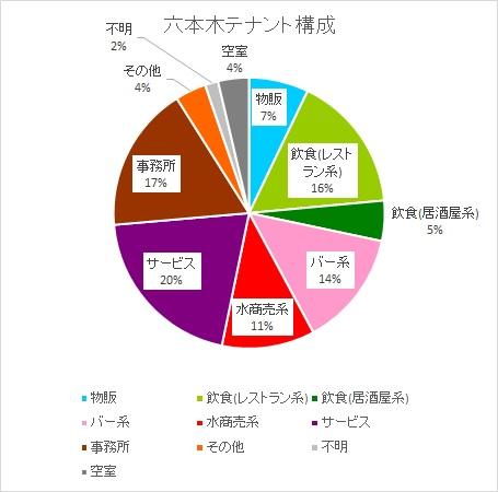 六本木 テナント構成 円グラフ