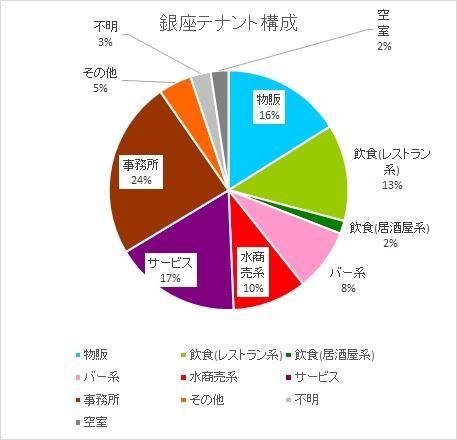 銀座 テナント構成 グラフ
