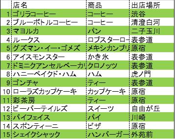 2015年に日本初上陸した主な海外飲食店
