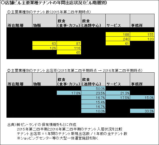 渋谷業種別 テナント 店舗物件 貸店舗