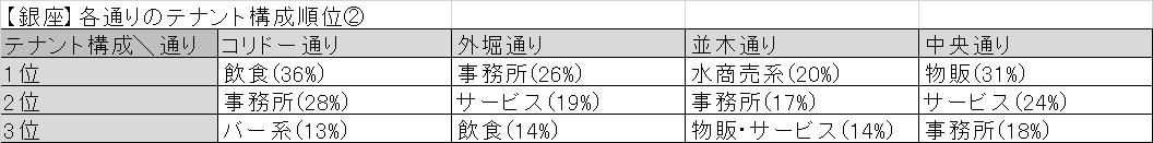 【銀座】各通りのテナント構成順位②