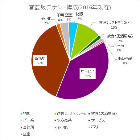 宮益坂 テナント構成(2016年現在)