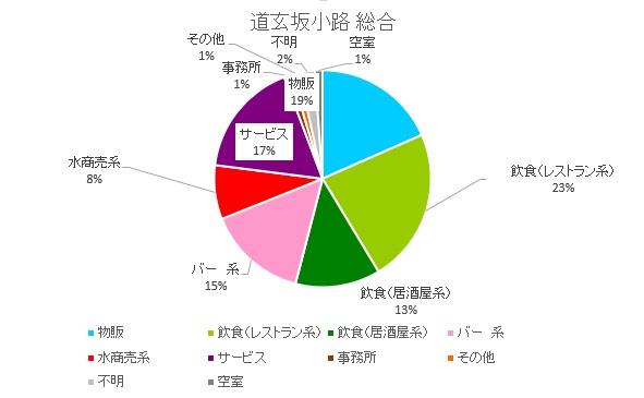 道玄坂小路円グラフ