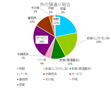 井の頭通り円グラフ