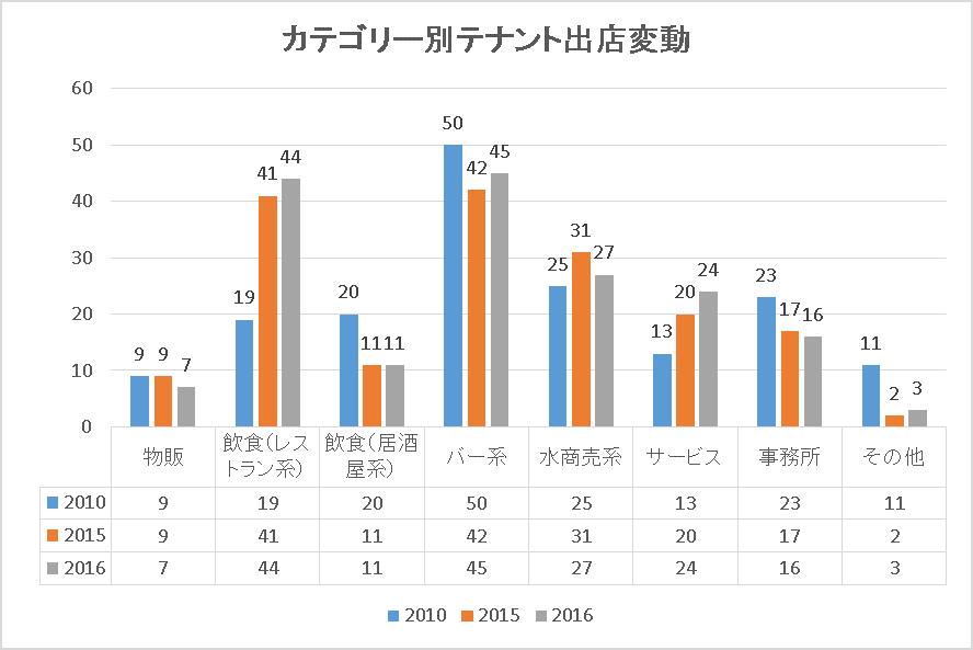 芋洗坂グラフ