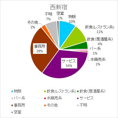 西新宿のテナント構成