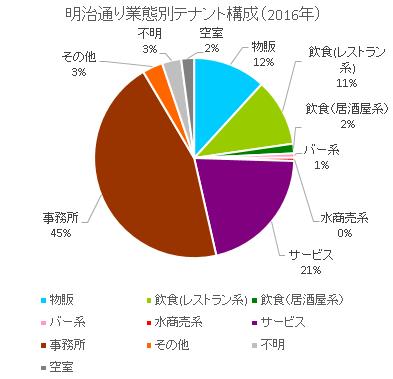 新宿明治通り円グラフ
