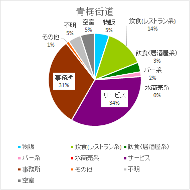 新宿・青梅街道のテナント構成