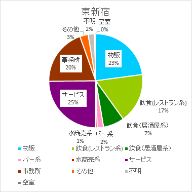 東新宿のテナント構成