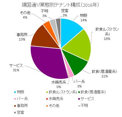 靖国通り円グラフ