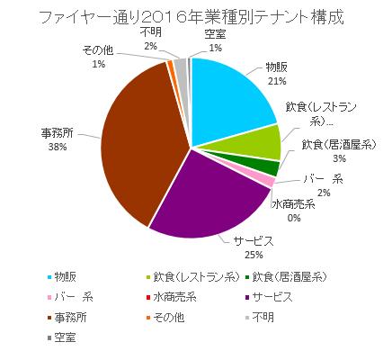 ファイヤー通り円グラフ
