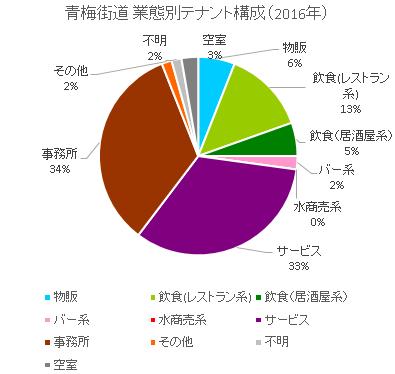 青梅街道円グラフ