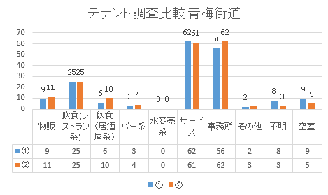 青梅街道棒グラフ