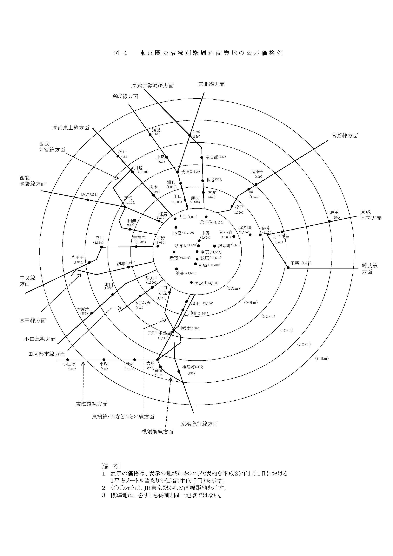 沿線別地価マップ