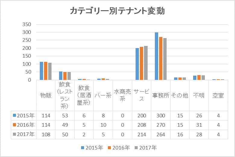 青山通りグラフ