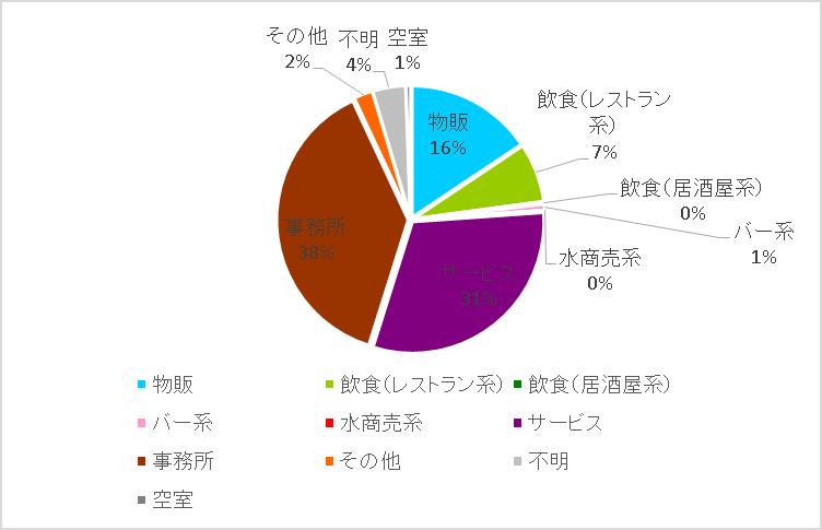 青山通り円グラフ