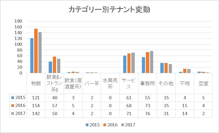 表参道グラフ