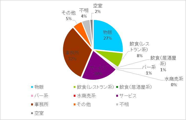 表参道円グラフ