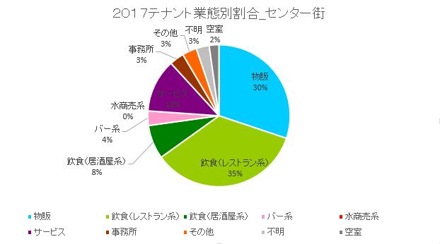 センター街円グラフ