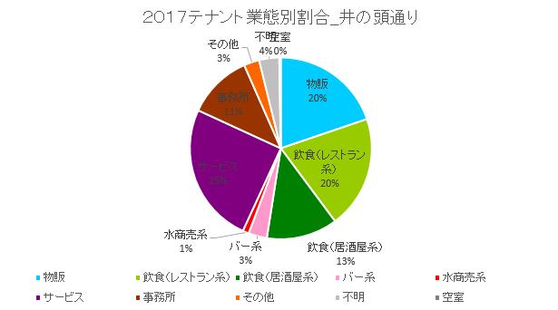 井の頭円グラフ