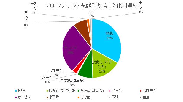 文化村円グラフ