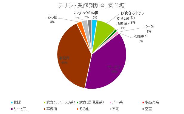 円グラフ宮益坂