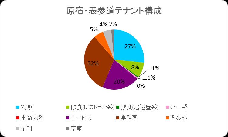 原宿テナントグラフ