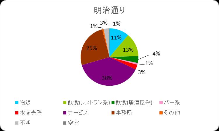 テナント構成(明治通り)